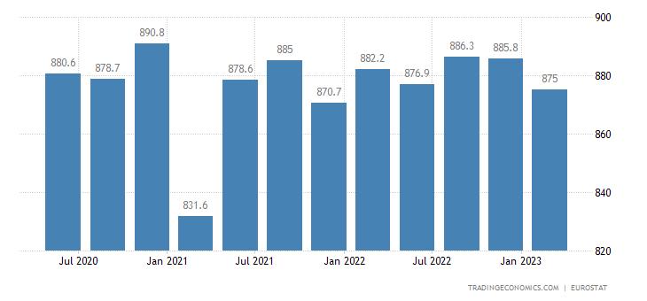 Slovenia Full Time Employment