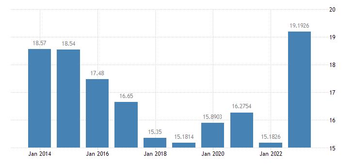 slovenia gas prices medium size households eurostat data