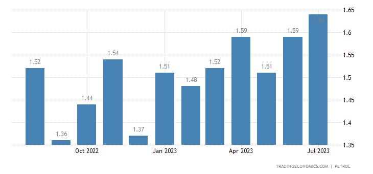 Slovenia Gasoline Prices