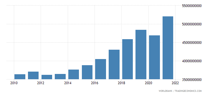 slovenia gdp at market prices linked series current lcu wb data