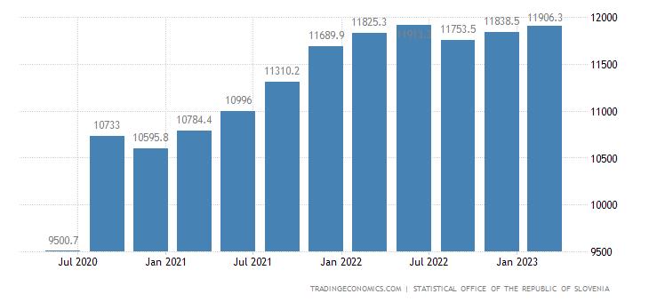 Slovenia GDP Constant Prices