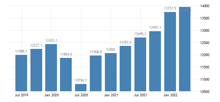 slovenia gdp current prices eurostat data