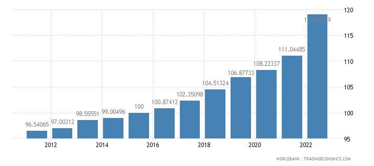 slovenia gdp deflator base year varies by country wb data