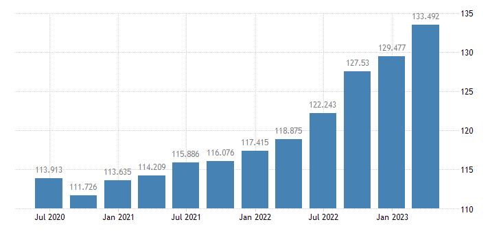 slovenia gdp deflator eurostat data
