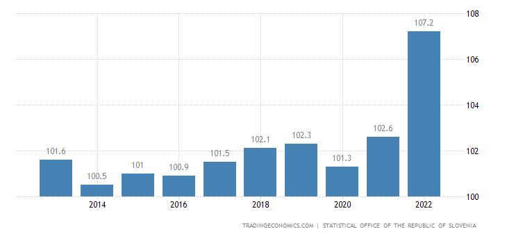 Slovenia GDP Deflator