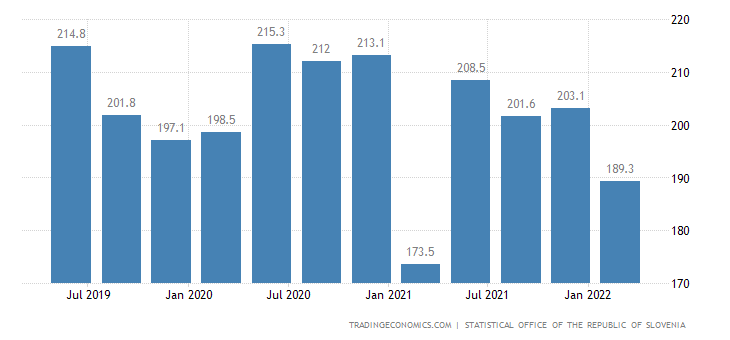 Slovenia GDP From Agriculture