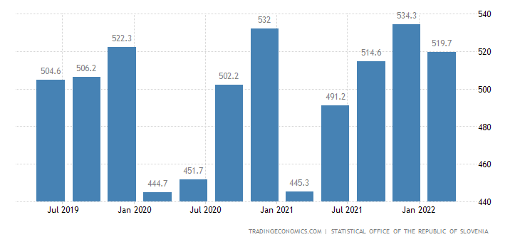 Slovenia GDP From Construction