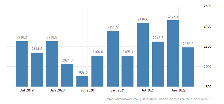 Slovenia GDP From Manufacturing