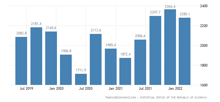 Slovenia GDP From Trade Transport and Storage Accommodation and Food Service Activities