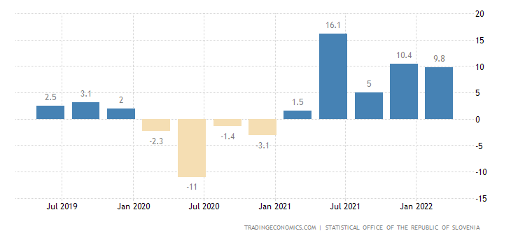 Slovenia GDP Annual Growth Rate
