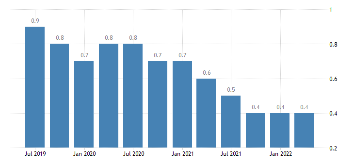 slovenia gdp main components acquisitions less disposals of valuables eurostat data