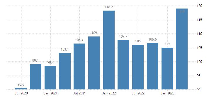 slovenia gdp main components final consumption expenditure of npish eurostat data