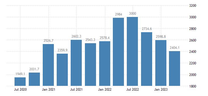 slovenia gdp main components gross capital formation eurostat data