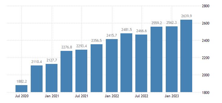 slovenia gdp main components gross fixed capital formation eurostat data