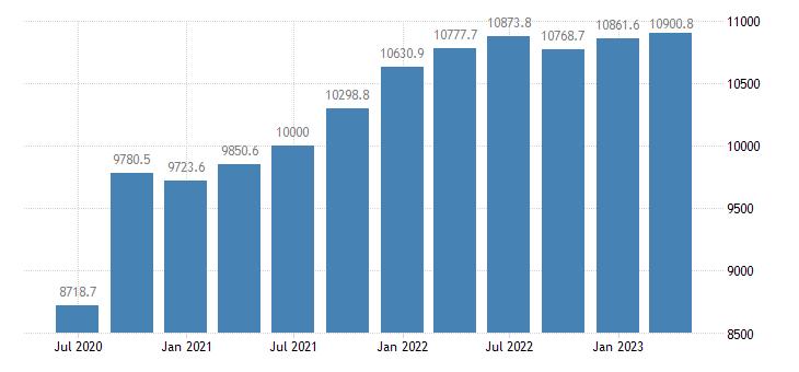 slovenia gdp main components gross value added eurostat data
