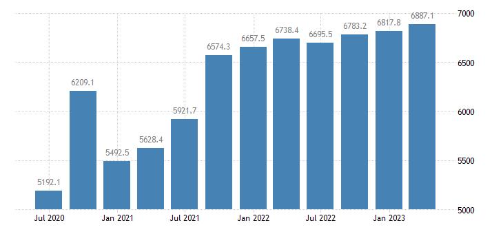 slovenia gdp main components household npish final consumption expenditure eurostat data