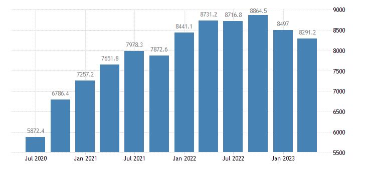 slovenia gdp main components imports of goods eurostat data