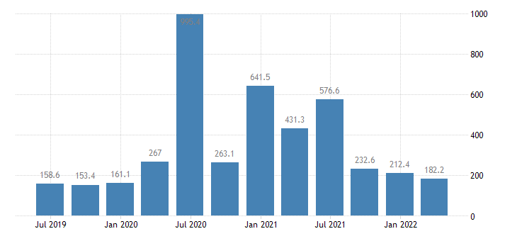 slovenia gdp main components subsidies eurostat data