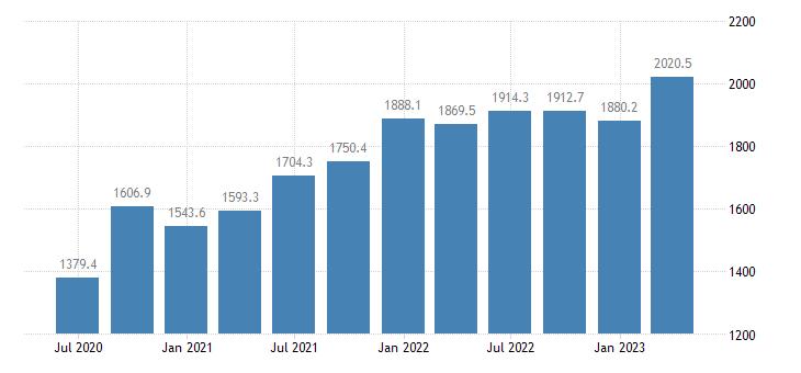 slovenia gdp main components taxes on production imports eurostat data