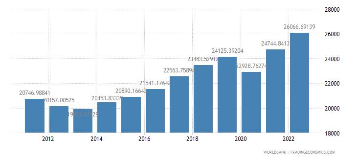 slovenia gdp per capita constant 2000 us dollar wb data