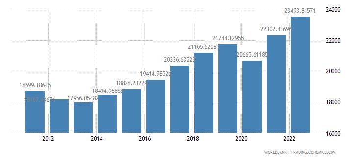 slovenia gdp per capita constant lcu wb data
