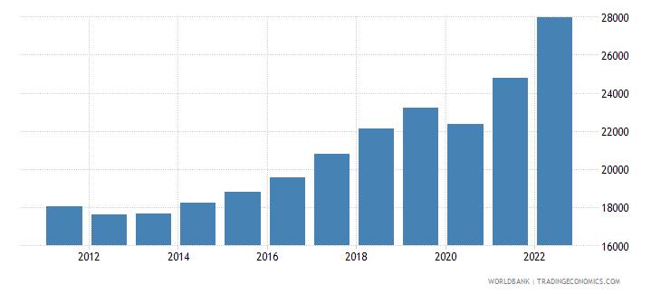 slovenia gdp per capita current lcu wb data