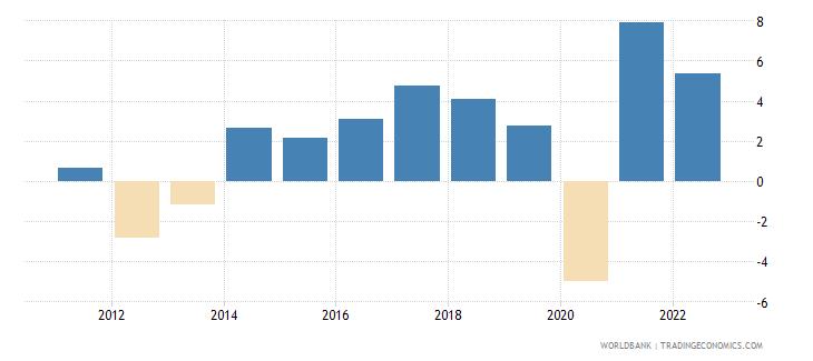 slovenia gdp per capita growth annual percent wb data