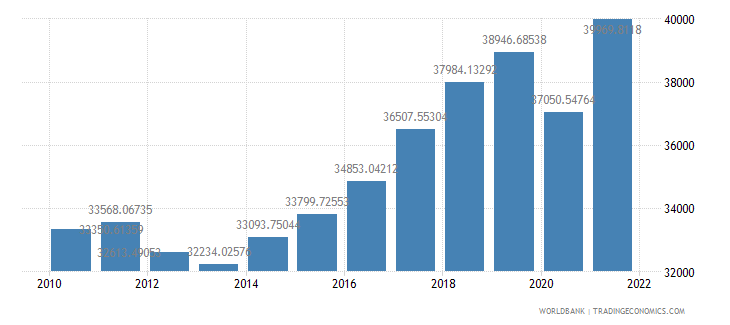 slovenia gdp per capita ppp constant 2005 international dollar wb data