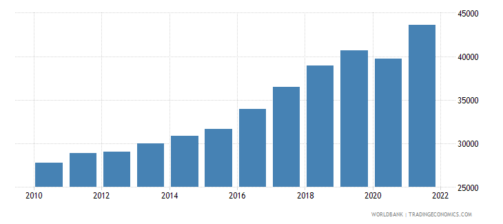 slovenia gdp per capita ppp us dollar wb data