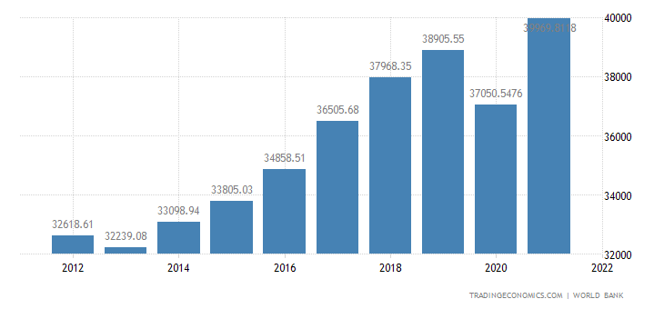 Slovenia GDP per capita PPP