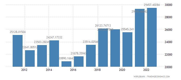 slovenia gdp per capita us dollar wb data