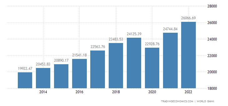 Slovenia GDP per capita