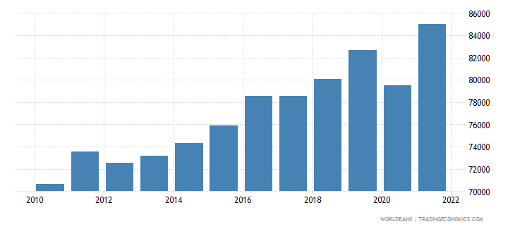 slovenia gdp per person employed constant 1990 ppp dollar wb data
