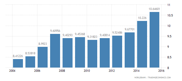 slovenia gdp per unit of energy use constant 2005 ppp dollar per kg of oil equivalent wb data