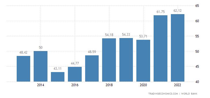 Slovenia GDP