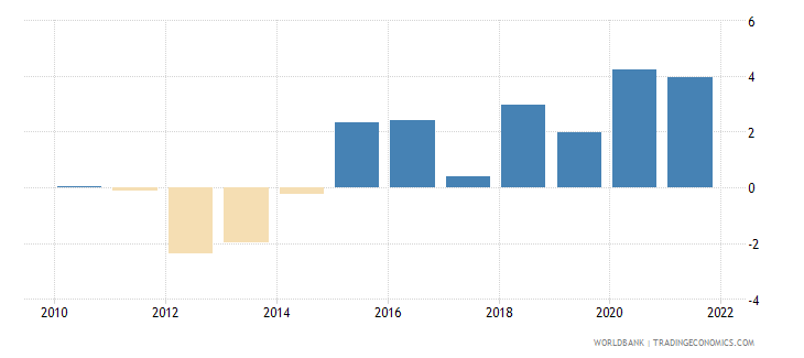 slovenia general government final consumption expenditure annual percent growth wb data