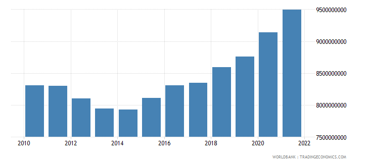 slovenia general government final consumption expenditure constant 2000 us dollar wb data