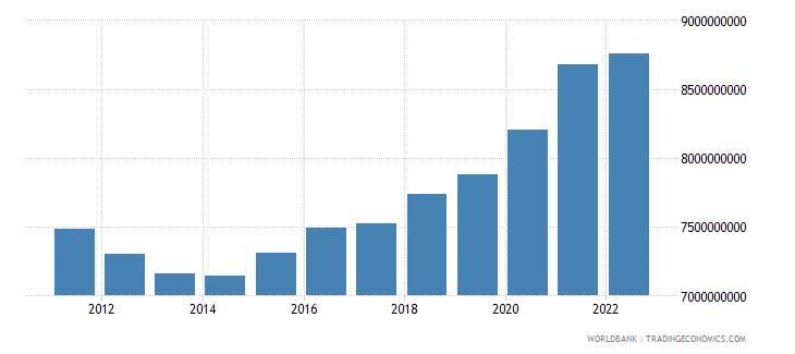 slovenia general government final consumption expenditure constant lcu wb data