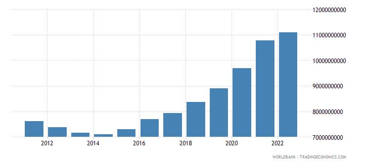 slovenia general government final consumption expenditure current lcu wb data