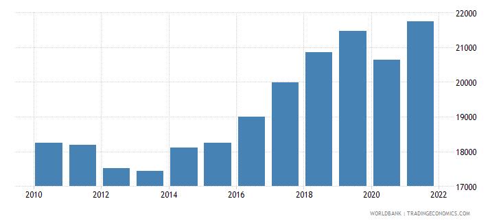 slovenia gni per capita constant lcu wb data