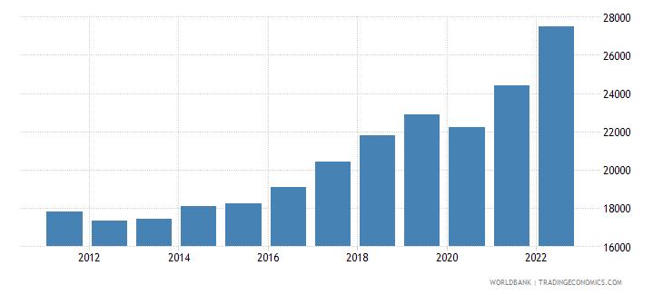 slovenia gni per capita current lcu wb data