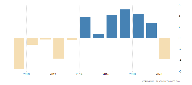 slovenia gni per capita growth annual percent wb data