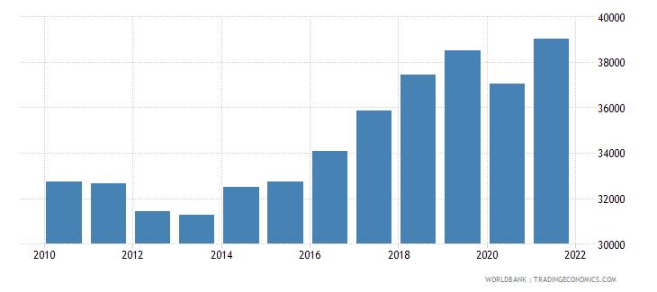 slovenia gni per capita ppp constant 2011 international $ wb data