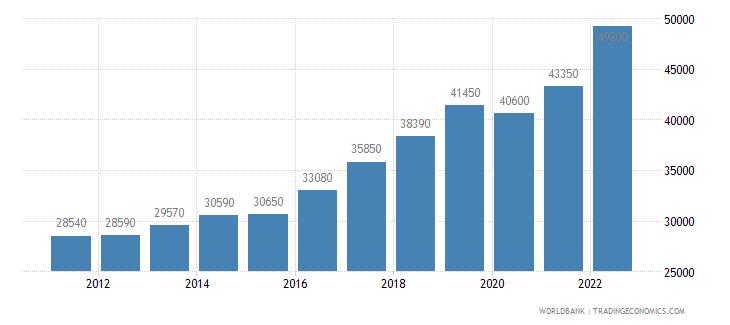slovenia gni per capita ppp us dollar wb data