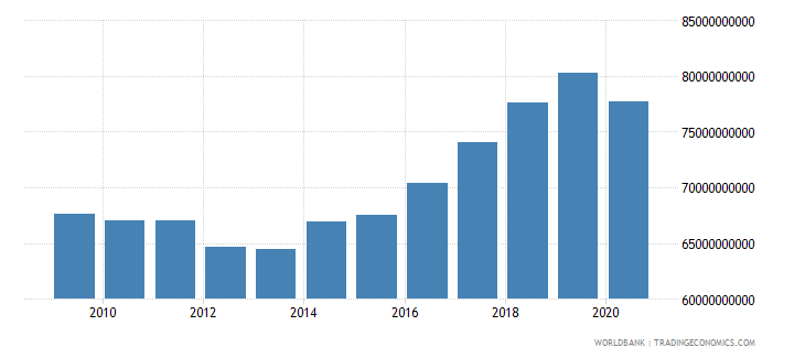 slovenia gni ppp constant 2011 international $ wb data