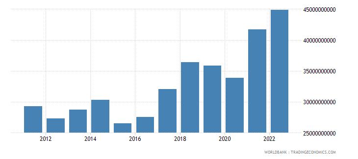 slovenia goods exports bop us dollar wb data