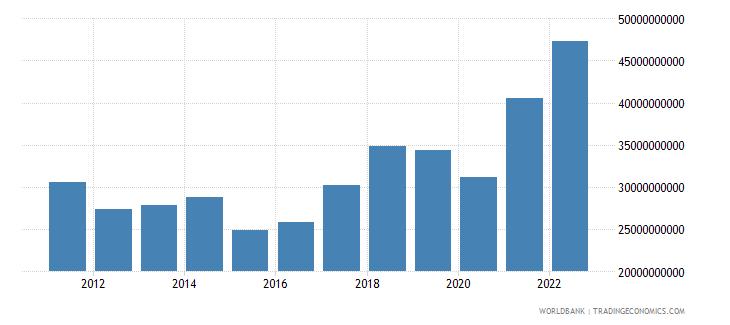 slovenia goods imports bop us dollar wb data