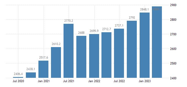slovenia gov final consumption expenditure current prices eurostat data