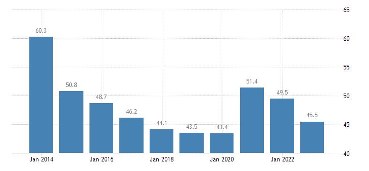 slovenia gov revenue expenditure main aggregates eurostat data