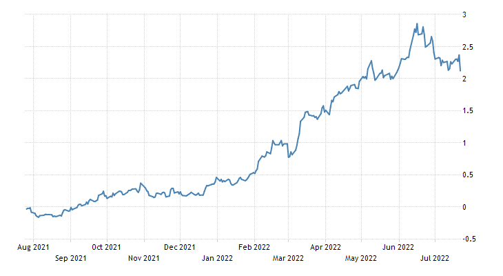 Slovenia Government Bond 10y